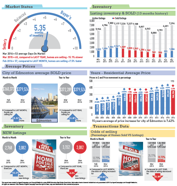 Edmonton Statistics - March 2016