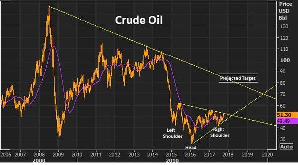 oct10 oil chart