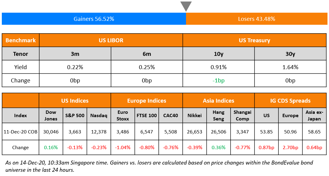 US Benchmark & Global Indices 14 Dec