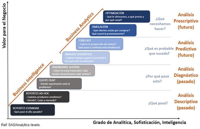Ilustración 4 Generación de toma de decisiones en base a Valor de negocio y nivel de sofisticación, analítica e inteligencia - CESAE