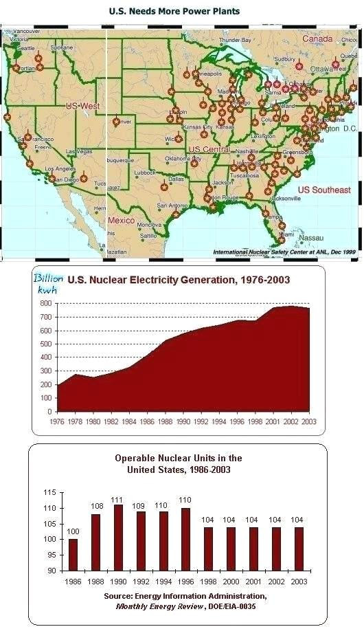 Nuclear Power in USA