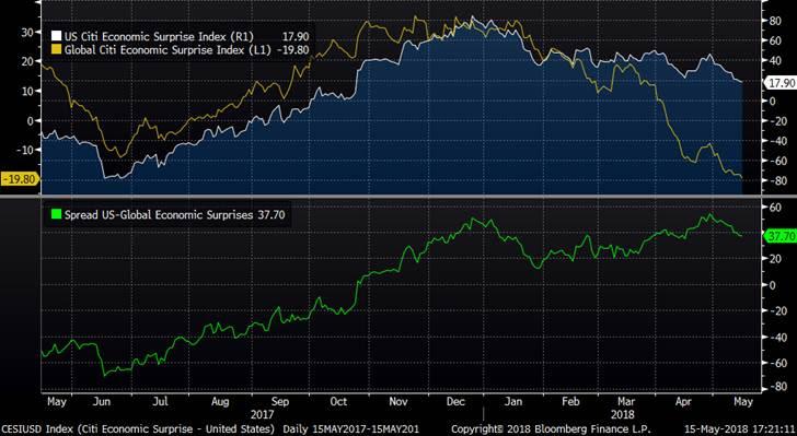 Monex: Waarom wordt de US dollar nu wel sterker?
