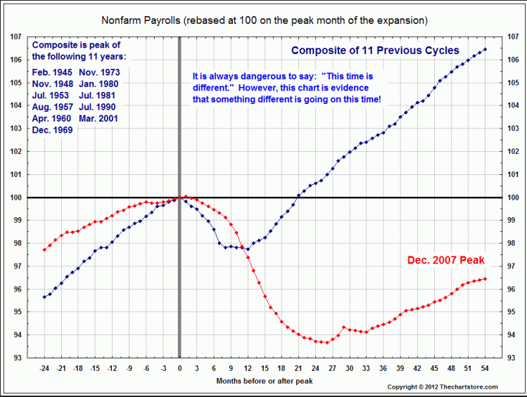 Nonfarm payrolls and recessions