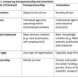 A Tale of Two Siblings: Innovation & Entrepreneurship