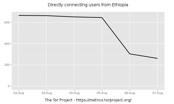 Ethiopia tor metrics