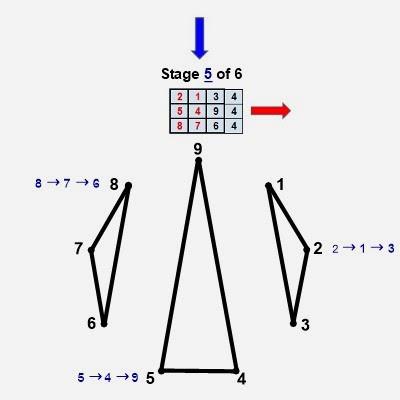 Estágio Números primos gémeos digitais de geometria raiz 5