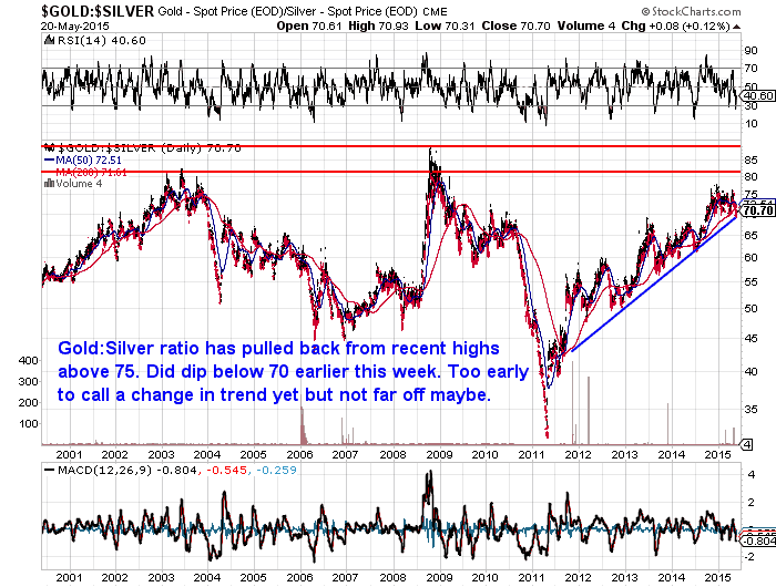 Gold:Silver ratio Chart