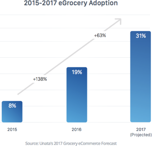 Unata's Annual Grocery eCom Forecast Reveals 1 in 3 Shoppers will order online in 2017