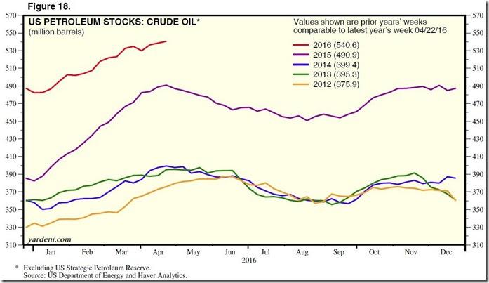 April 22 2016 oil inventories for April 30