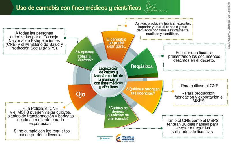 Infografía Legalización Marihuana en Colombia
