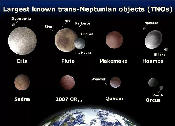 Dwarf Planets -1