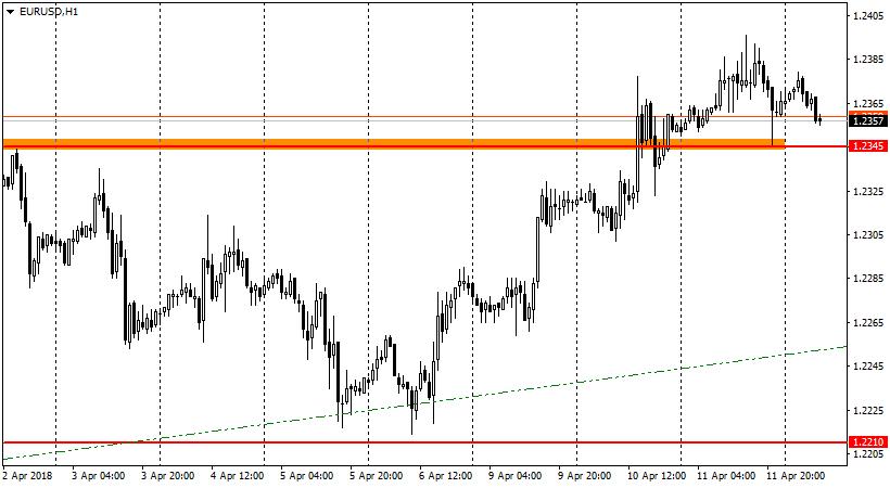 график EUR/USD