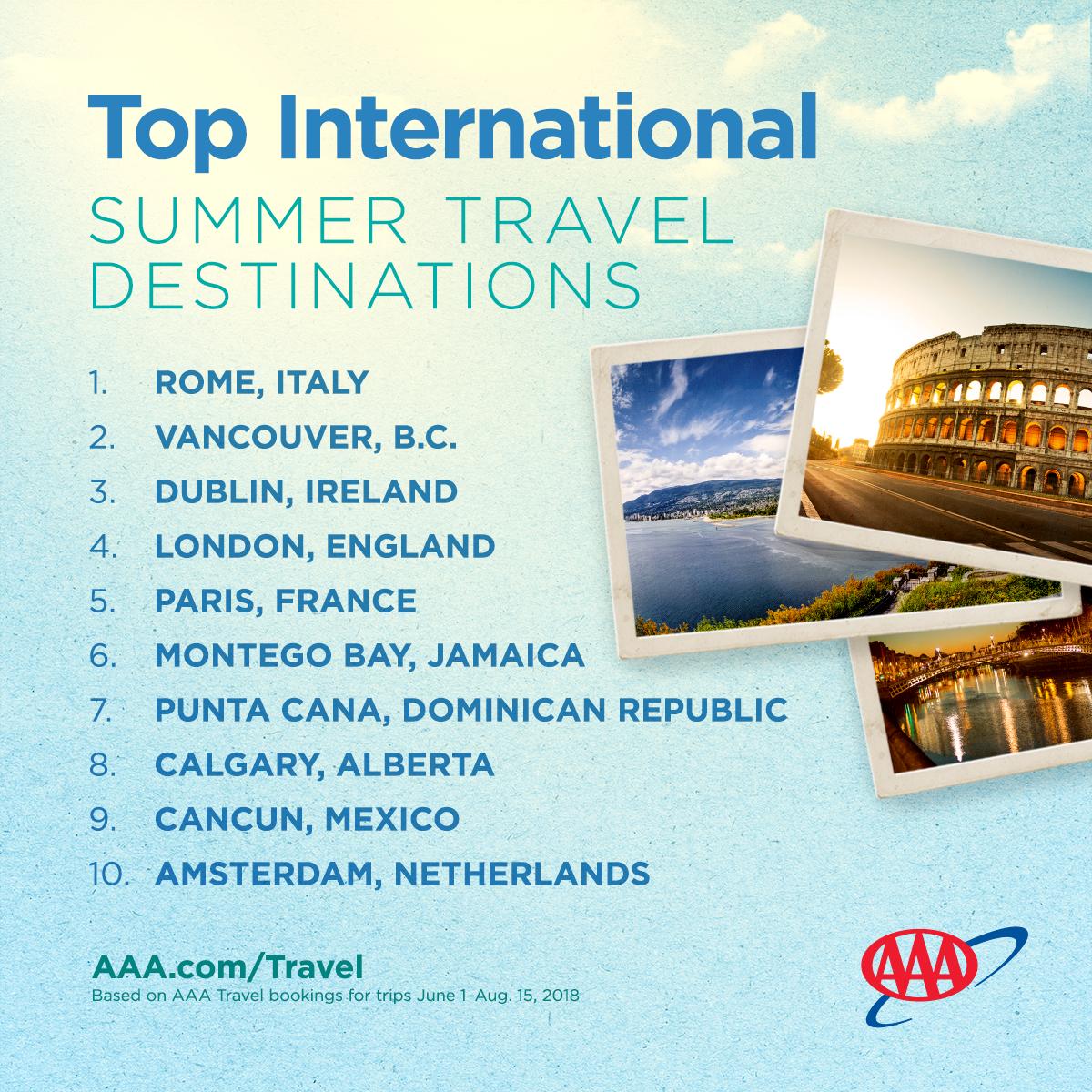 AAA Travel Booking reveals top summer vacation destinations
