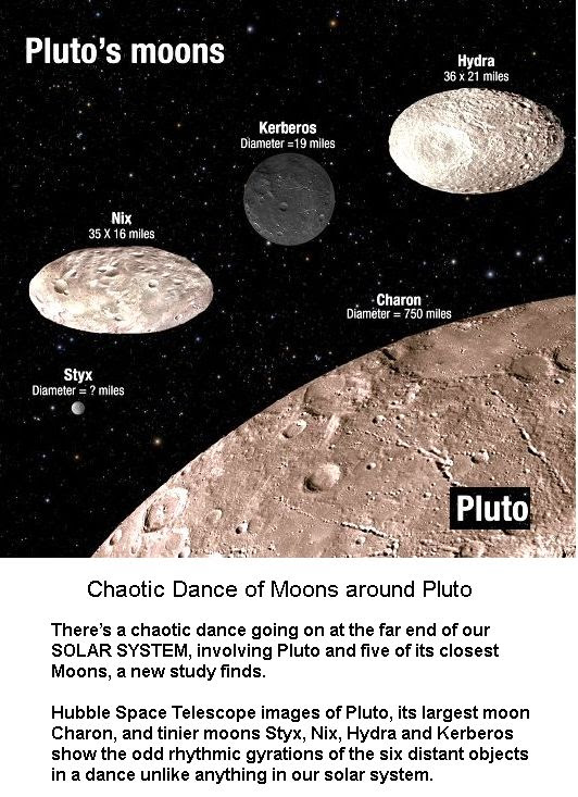 Chaotic dance of Moons of Pluto