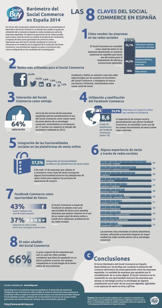 Las 8 claves del Social Commerce en España