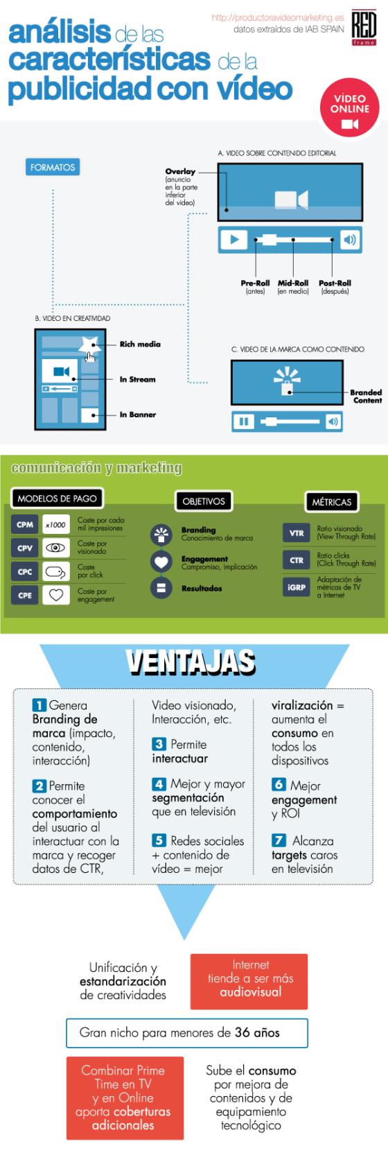 Análisis de las características de la publicidad con vídeo