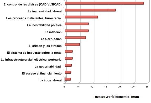 Vzla Factores Negativos a la Competitividad 2013