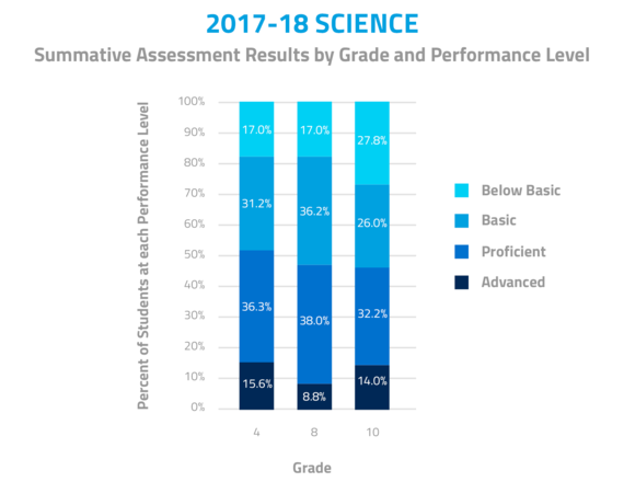 2017-18 Science. Summative Assessment Results by Grade and Performance Level. In Grade 4, 15.6% were advanced, 36.3% were proficient, 31.2% were basic, and 17% were below basic. In Grade 8, 8.8% were advanced, 38.0% were proficient, 36.2% were basic, and 17.0% were below basic. In Grade 10, 14.0% were advanced, 32.2% were proficient, 26% were basic, and 27.8% were below basic.