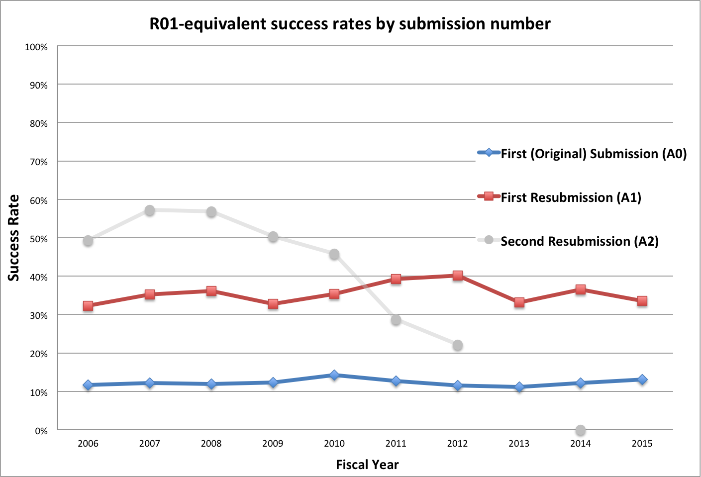R01-equivalent success rates by submission. Data tables at RePORT.NIH.gov