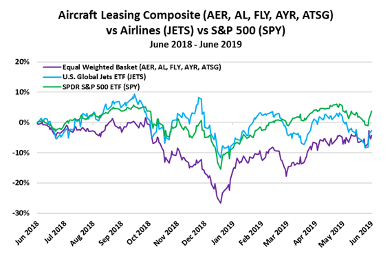 Aircraft Leasing Companies are the Winners in Boeing Crisis | The