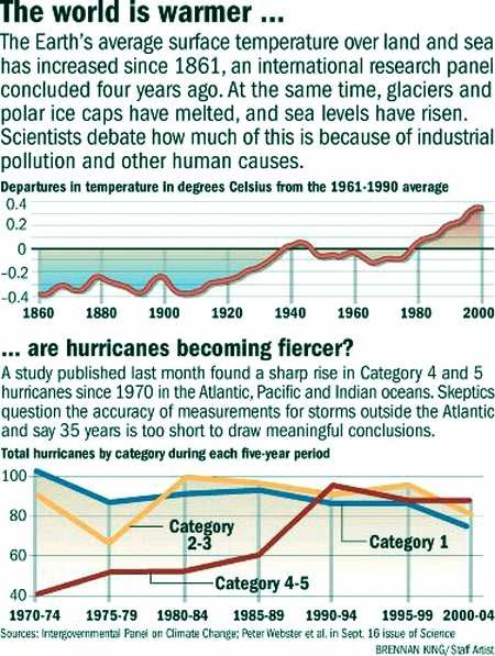 Fig 2 Hurricanes & Global Temp