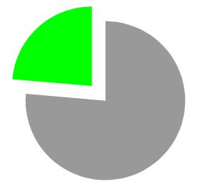 % of patients who                     become seizure free on a 3rd AED
