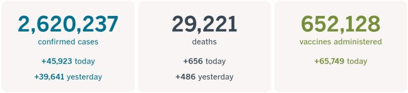2,620,237 confirmed cases, up 45,923 today; 29,221 deaths, up 656 today; and 652,128 vaccines administered, up 65,749 today.