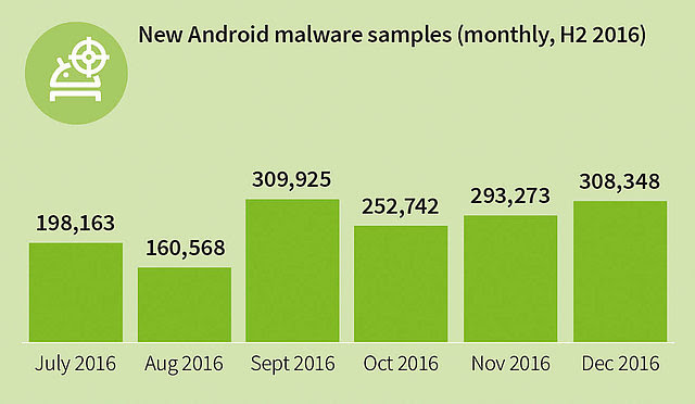 Infographie_GDATA_malware_H2-2016