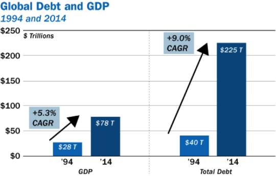 Global Debt and GDP