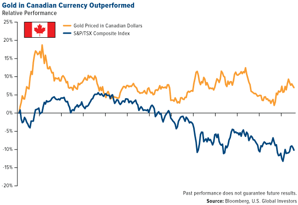 Gold in Canadian Currency Outperformed