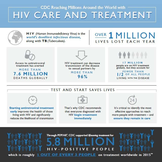 Infographic: CDC Reaching Millions Around the World with HIV Care and Treatment