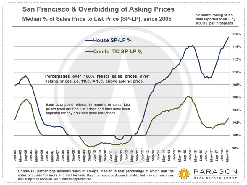 San Francisco Real Estate Overbidding