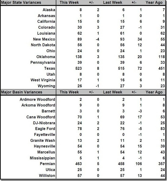 May 11 2018 rig count summary