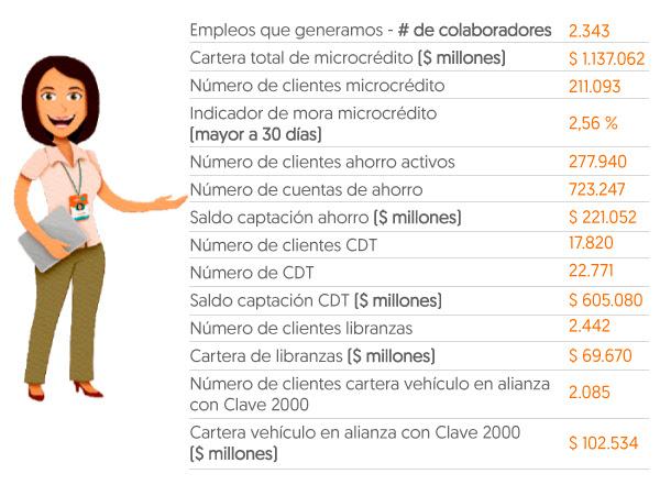49788 - El Banco W da ejemplo de sensibilidad social en Colombia, con el efectivo apoyo a la población vulnerable