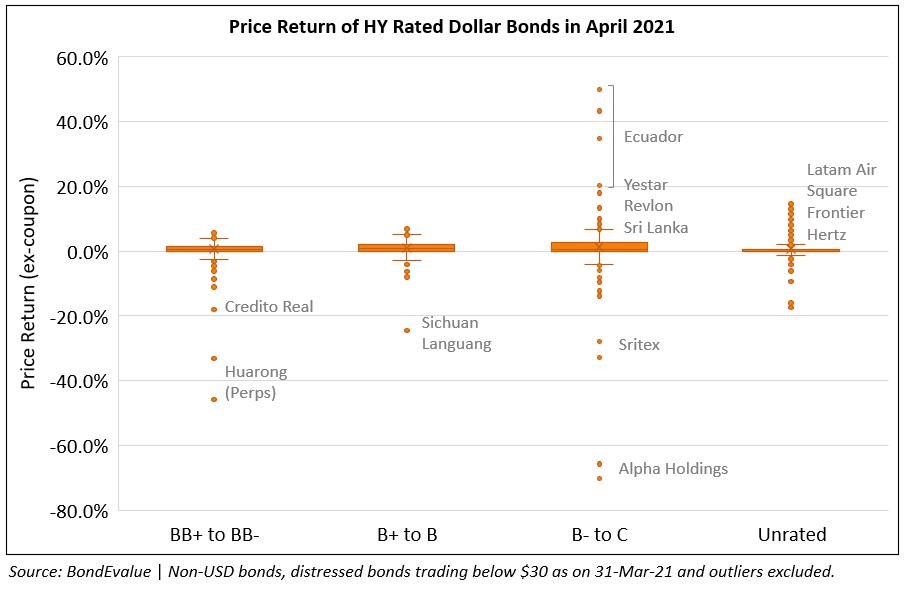 Price Return of HY Bonds in Apr 2021