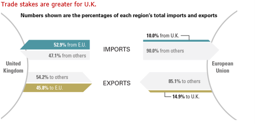 Trade stakes are greater for U.K.