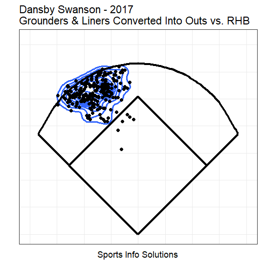 Dansby Swanson 2017