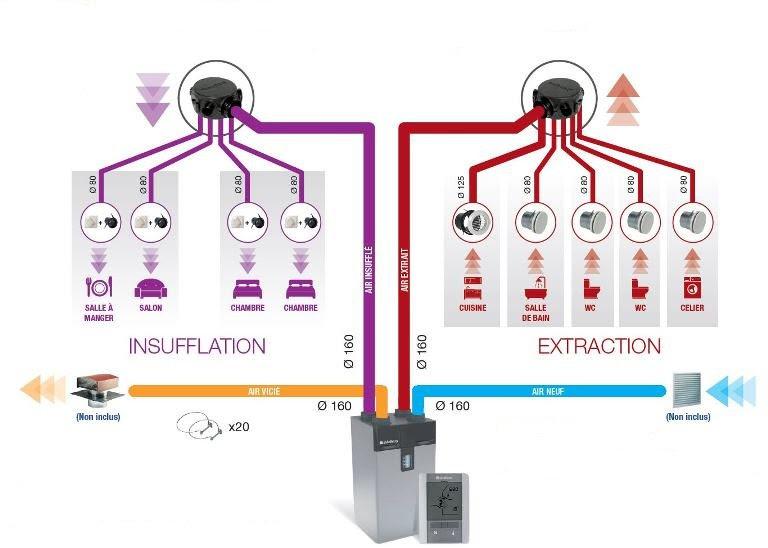 Schéma d'installation d'une VMC double flux Aldes