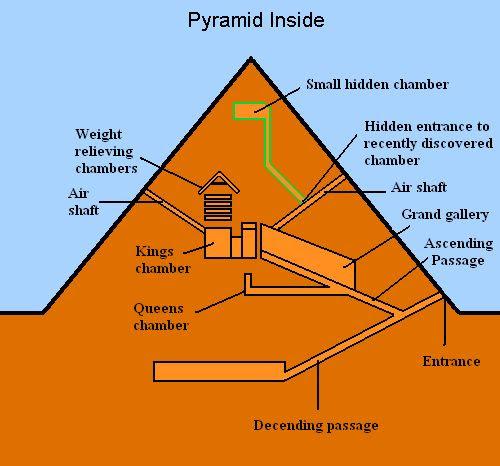 Egyptian Pyramid inside