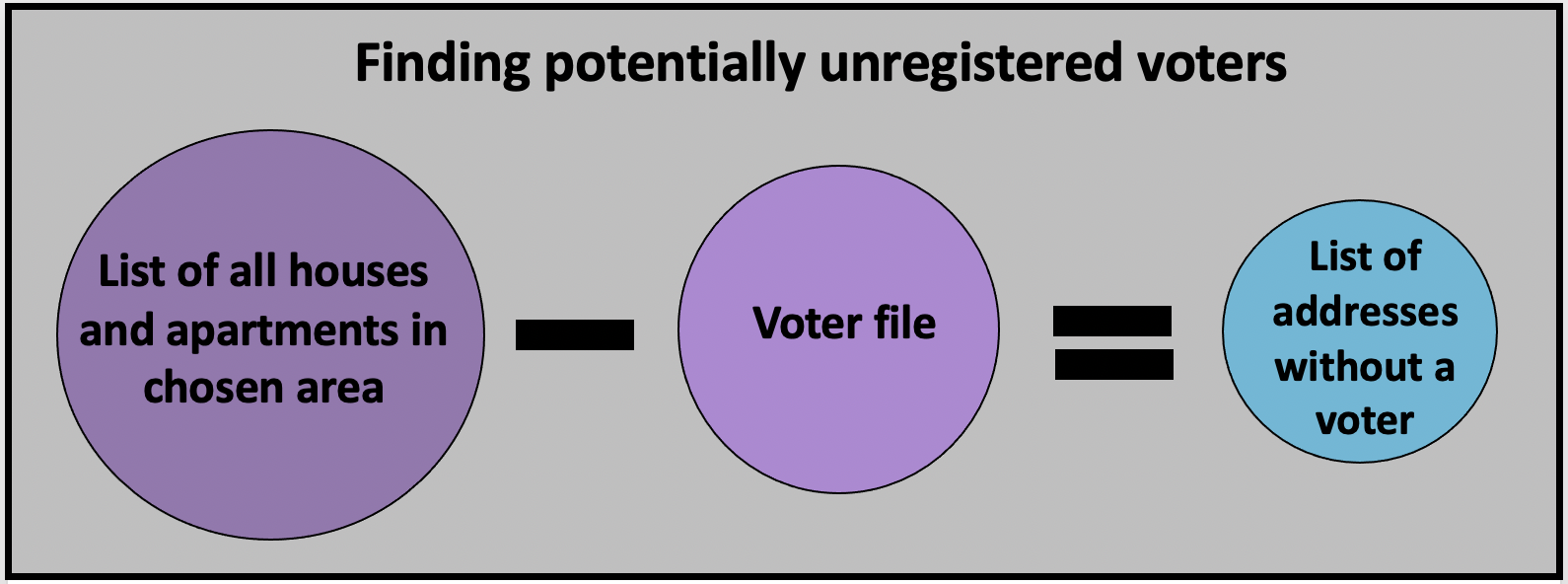 Find potentially unregistered voters by subtracting all known houses with a voter from the list of all the houses in an area