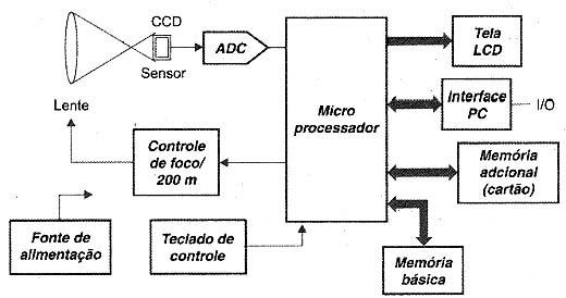 Diagrama de blocos de uma câmera digital.
