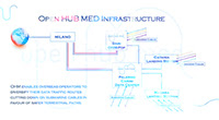 In-Site progetta il polo tecnologico di Open Hub Med
