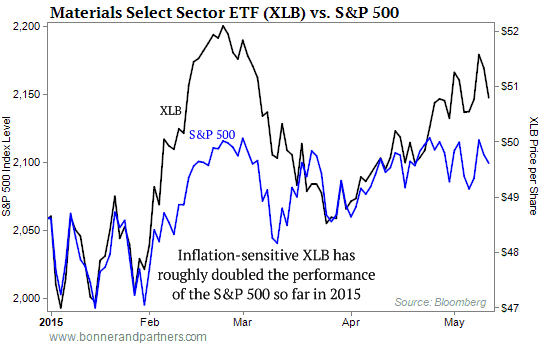 Materials ETF vs S&P Chart