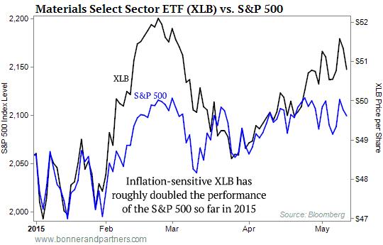 Materials ETF vs S&P Chart