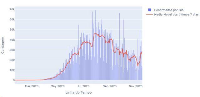 Gráfico sobre a média de novos casos de covid-19 no Brasil