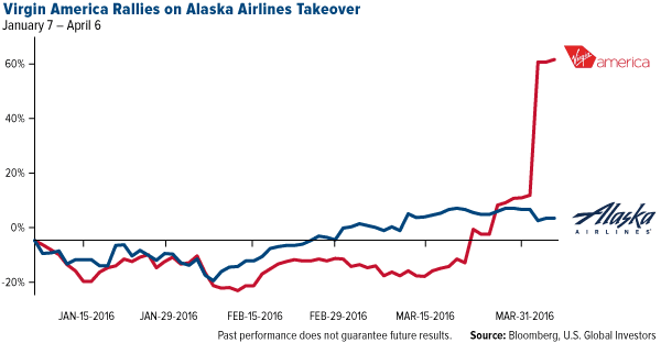 Virgin America Rallies on Alaska Airlines Takeover