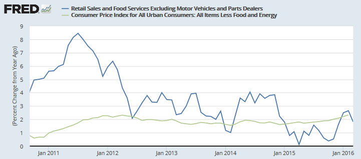 US Retail Sales ex-Motor Vehicles and Parts