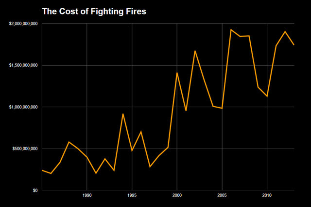 Fire fighting costs