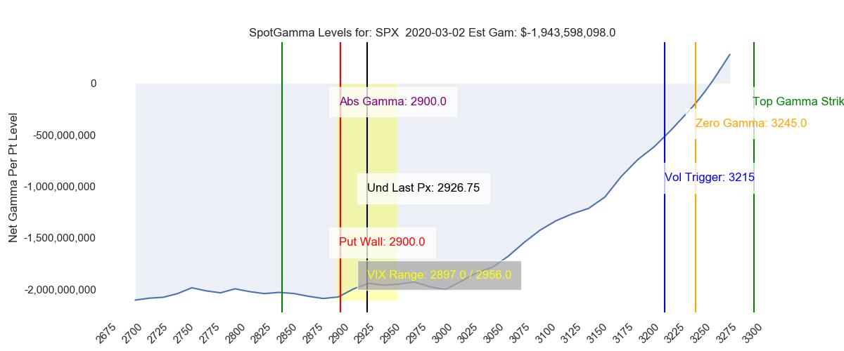 SpotGamma Zero Gamma Market Chart