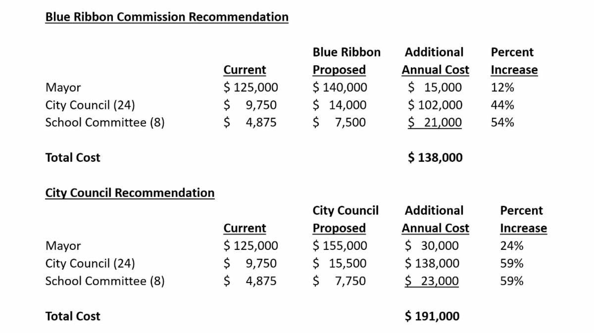 Mayor Vetoes Pay Raises for Electeds